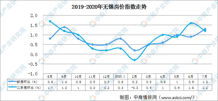 无锡楼市调控新政遏制投机炒房 2020年下半年无锡房价走势分析(图)