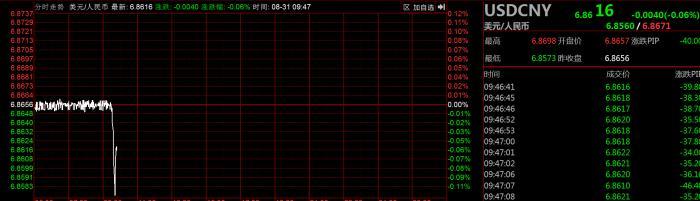 《【万和城娱乐注册官网】人民币中间价上调286点 升至去年7月2日以来最高》