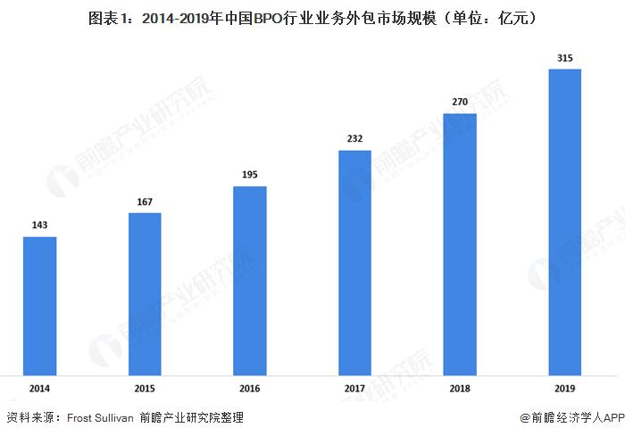 2020年中国BPO行业发展现状及细分市场分析 信用卡普及带动行业发展【组图】