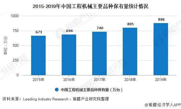 2015-2019年中国工程机械主要品种保有量统计情况