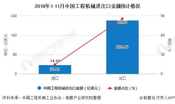 2019年1-11月中国工程机械进出口金额统计情况