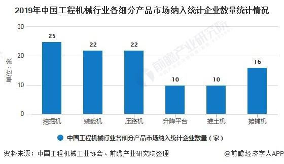 2019年中国工程机械行业各细分产品市场纳入统计企业数量统计情况