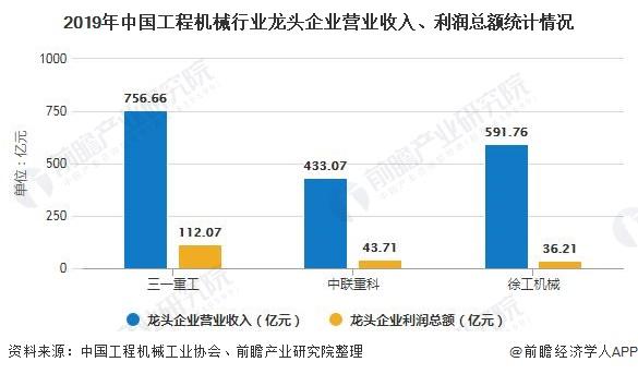 2019年中国工程机械行业龙头企业营业收入、利润总额统计情况