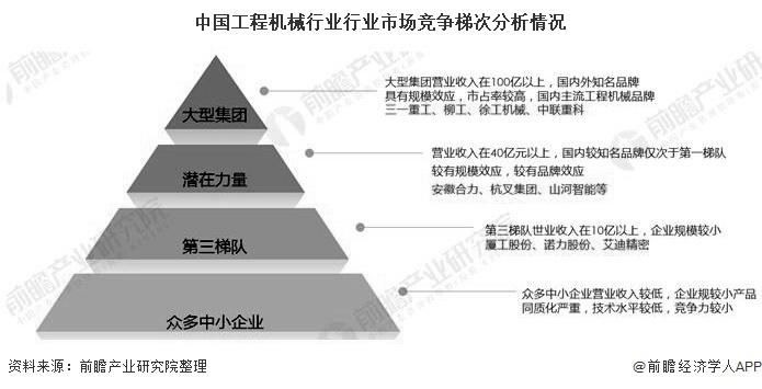 中国工程机械行业行业市场竞争梯次分析情况