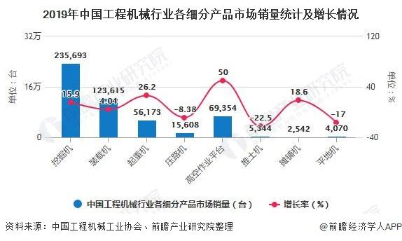 2019年中国工程机械行业各细分产品市场销量统计及增长情况