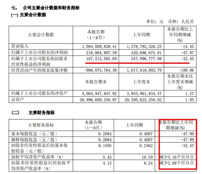 栖霞建设中期业绩下滑:净利润2.19亿同比少48%