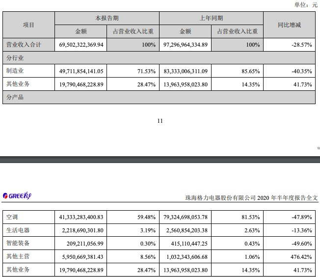 格力电器上半年净利下滑53.7%,拟每10股派发现金红利10元