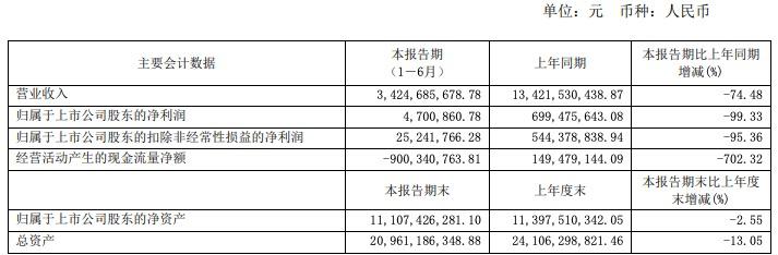 王府井上半年净利润下降99.33%,股价同期涨幅231.89%