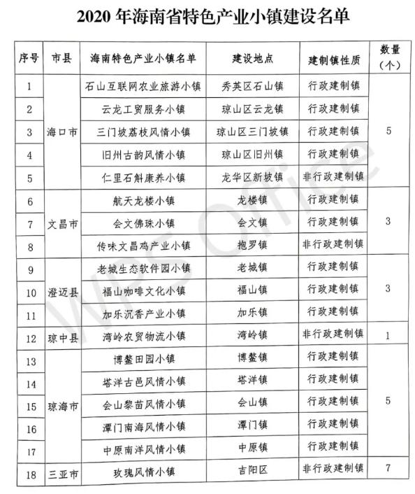 2020年海南省特色产业小镇建设名单:共32个特色小镇(附完整名单)