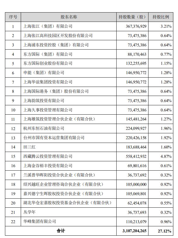 泛海控股:向22家战投转让民生证券27.12%股份-中国网地产