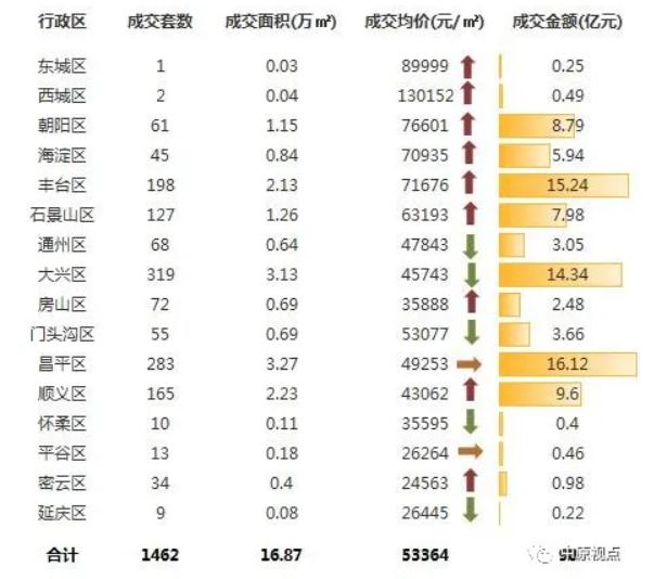 中原地产:上周北京新建住宅市场成交90亿元 环比前一周上涨914%