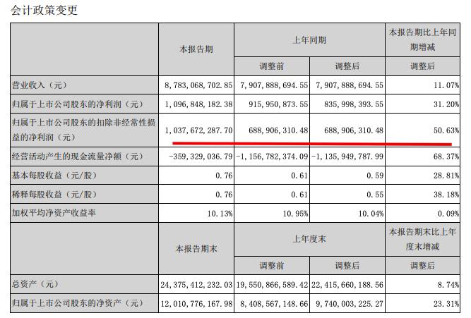 东方雨虹中期业绩大涨:归属股东净利润10.96亿元同比增31.2%