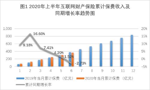 中国保险协会:今年上半年,互联网财产保险市场整体呈现负增长