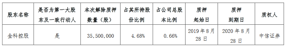 金科股份:金科控股解除质押3550万股股份