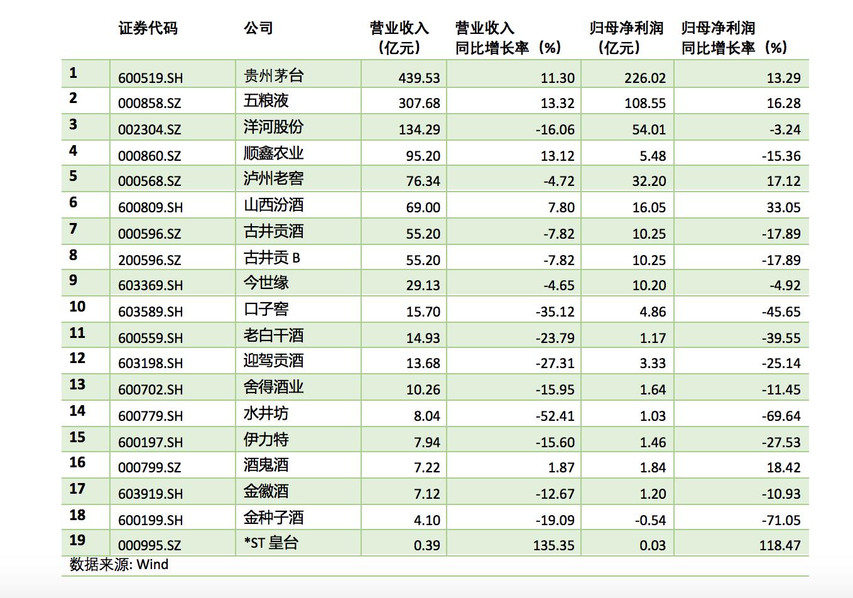 19家酒企上半年业绩普遍下滑:茅台五粮液洋河赚走八成净利
