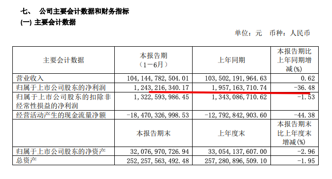 上海建工中期业绩:净利润12.43亿元同比降36.5%