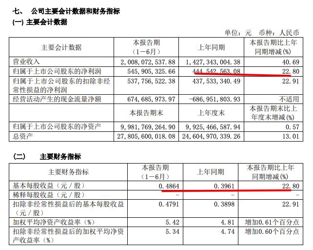 浦东金桥中期稳赚:净利润5.45亿同比增22.8%