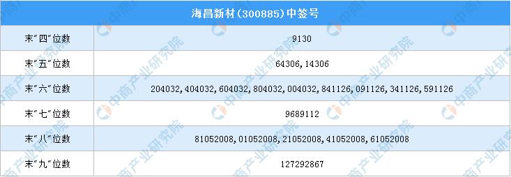 新股中签号查询:海昌新材(300885)新股中签号一览