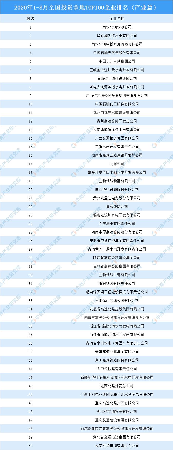 产业地产投资情报:2020年1-8月全国投资拿地TOP100企业排行榜(产业篇)