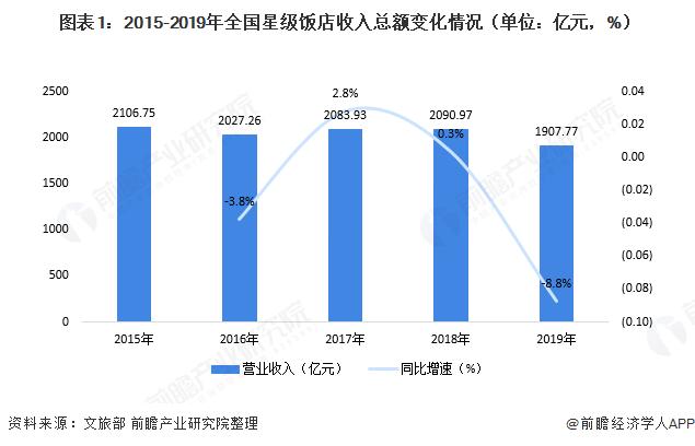 2020年中国星级饭店经营现状分析 营收规模下降、平均出租率有所提升【组图】