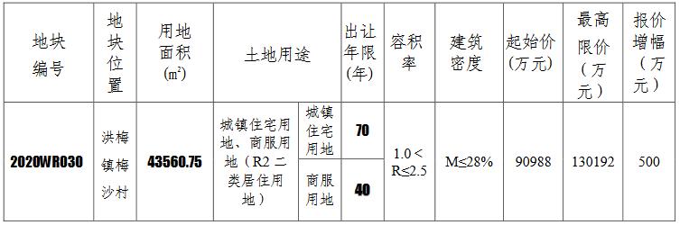 万科11.55亿元竞得东莞市一宗商住用地 溢价率26.9%