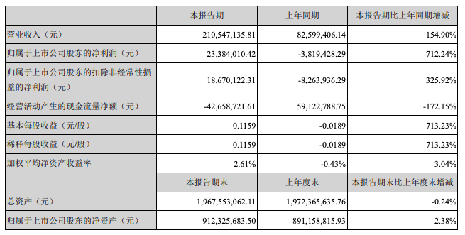 沙河股份中期归属股东净利润2338.4万元同比增712%
