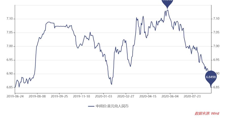 再破阻力位! 在岸、離岸人民幣對美元匯率盤中升破6.82