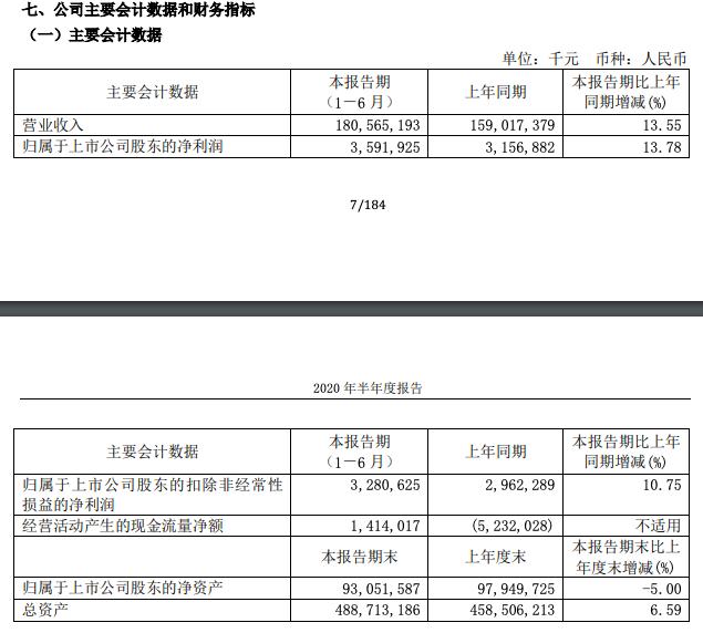 中国中冶中期业绩:净利润35.9亿元同比增13.8%