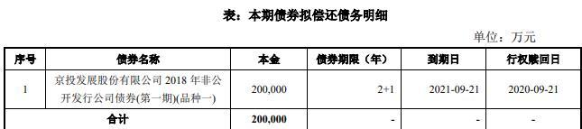 京投发展:拟发行20亿元公司债券-中国网地产