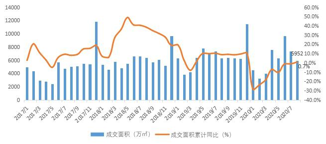贝壳研究院:8月全国居住用地市场成交规划建面12113万平