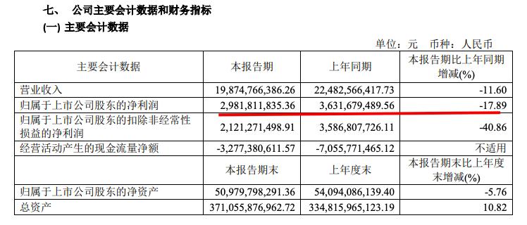 金地集团半年销售过千亿:净利同比降17.9%