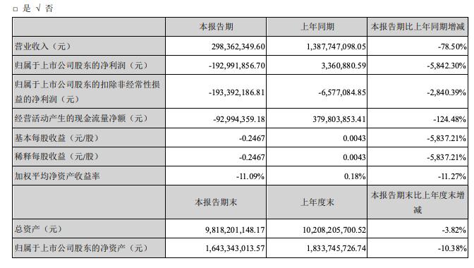 京汉股份披露奥园接手后第一份业绩:期内由盈转亏