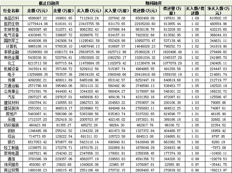 再创5年新高 两融余额逼近1.5万亿元 融资客斥资152.31亿元加仓一类股