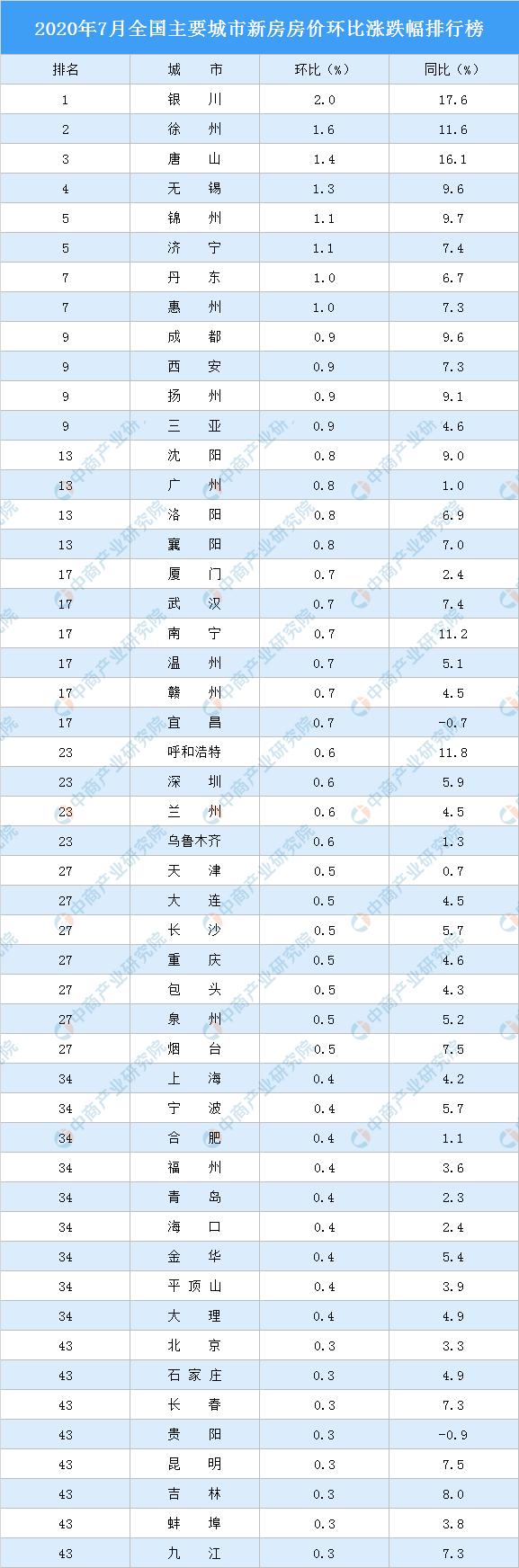 住建部再提稳地价、稳房价、稳预期 7月主要城市新房房价涨跌排行榜(图)