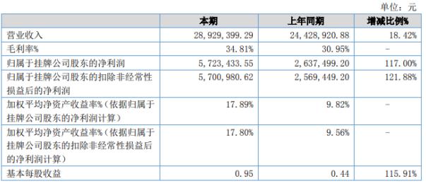 《【无极2娱乐注册】爱去欧2020年上半年净利572.34万增长117% 运输费用增加》