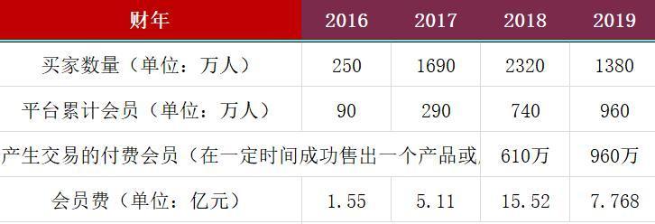 """云集艰难""""上岸"""":单季会员费从9.3亿降至1230万 营收剧降五成股价跌去77%"""