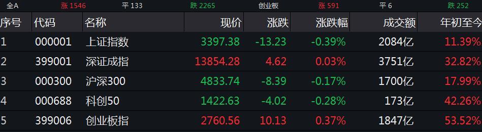 沪指午间收跌0.39% 黄金等板块领跌