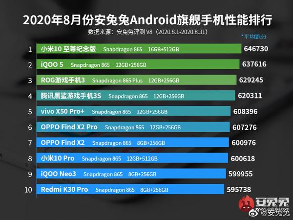 安兔兔公布8月份智能手机性能排行榜 第一名毫无悬念