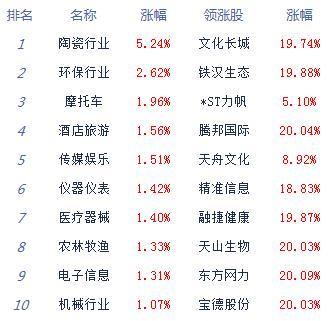收评:沪指险守3400点创指涨0.78% 物流股全天强势
