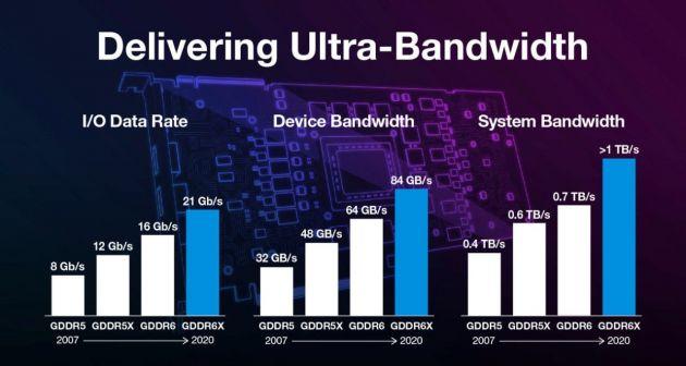 美光发布 GDDR6X 显存:带宽可达 1TB/s,RTX 30 系列率先搭载