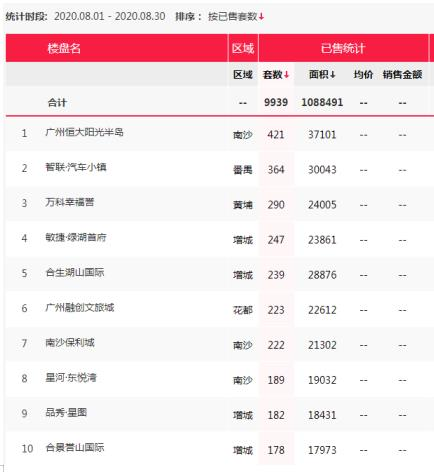 月度新房成交创四年第二高位 8月广州这十个楼盘卖得最好