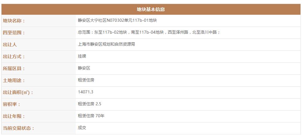 上海电气联合市北高新底价3.45亿元摘上海静安1万平租赁住房用地-中国网地产