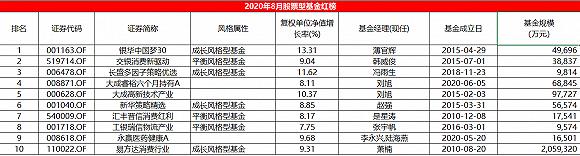 8月股票型基金红黑榜:刘格崧执掌的广发多元新兴上黑榜