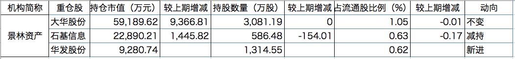 景林资产2020年中报持股情况