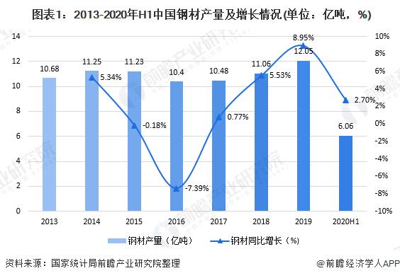 2020年上半年我国钢材市场运行情况分析 产量持续扩张