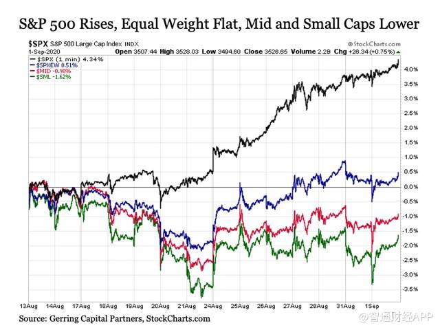 越涨越脆弱五大理由力证美股即将回调