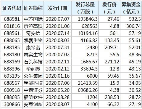 今年249只新股发行 累计募资3211.87亿元