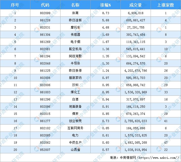 2020年9月3日沪深股市热门板块盘点一览