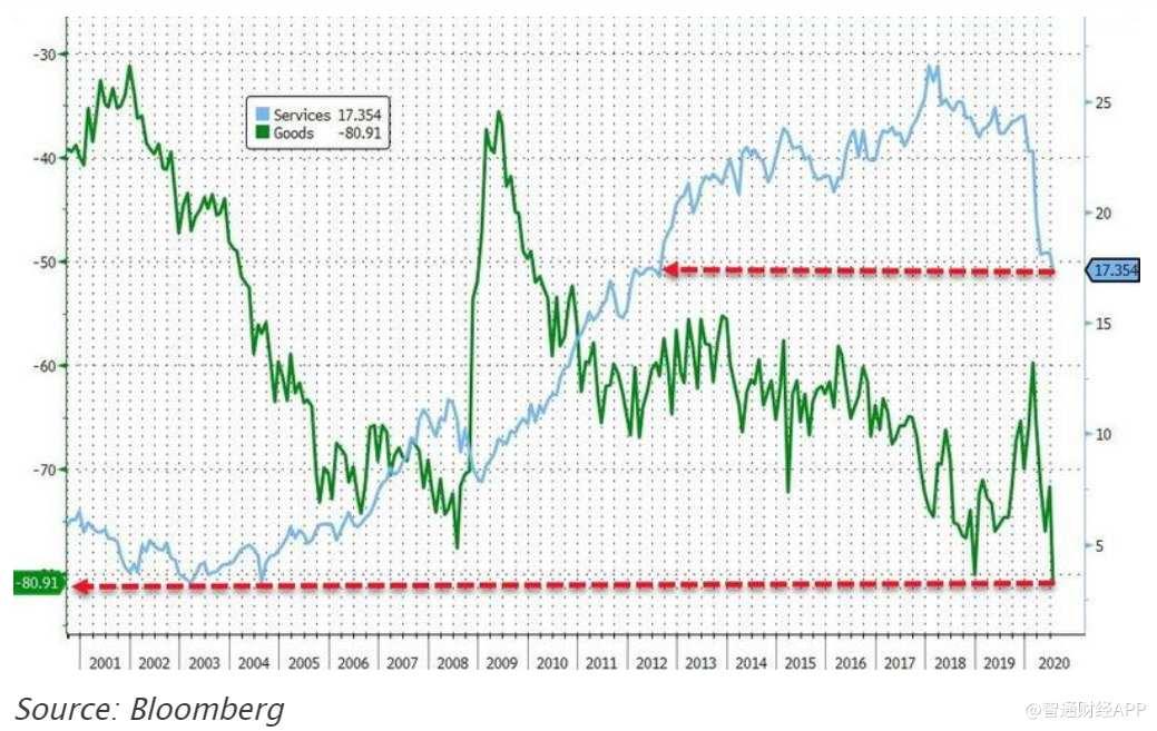 """《【万和城娱乐登陆注册】美国""""V型""""复苏无望?7月贸易逆差飙升至2008年以来最高水平》"""