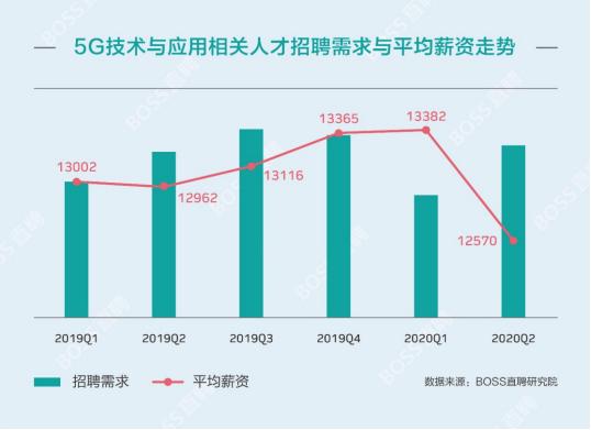 报告:5G行业均薪达13066元 基础研发层岗位需求大